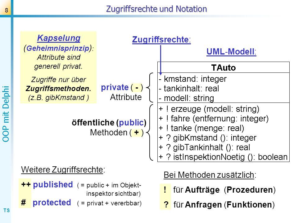 TS OOP mit Delphi 8 Zugriffsrechte und Notation Kapselung ( Geheimnisprinzip ) : Attribute sind generell privat. Zugriffe nur über Zugriffsmethoden. (