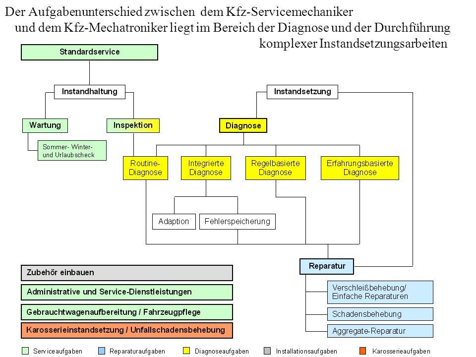 Der Aufgabenunterschied zwischen dem Kfz-Servicemechaniker und dem Kfz-Mechatroniker liegt im Bereich der Diagnose und der Durchführung komplexer Inst