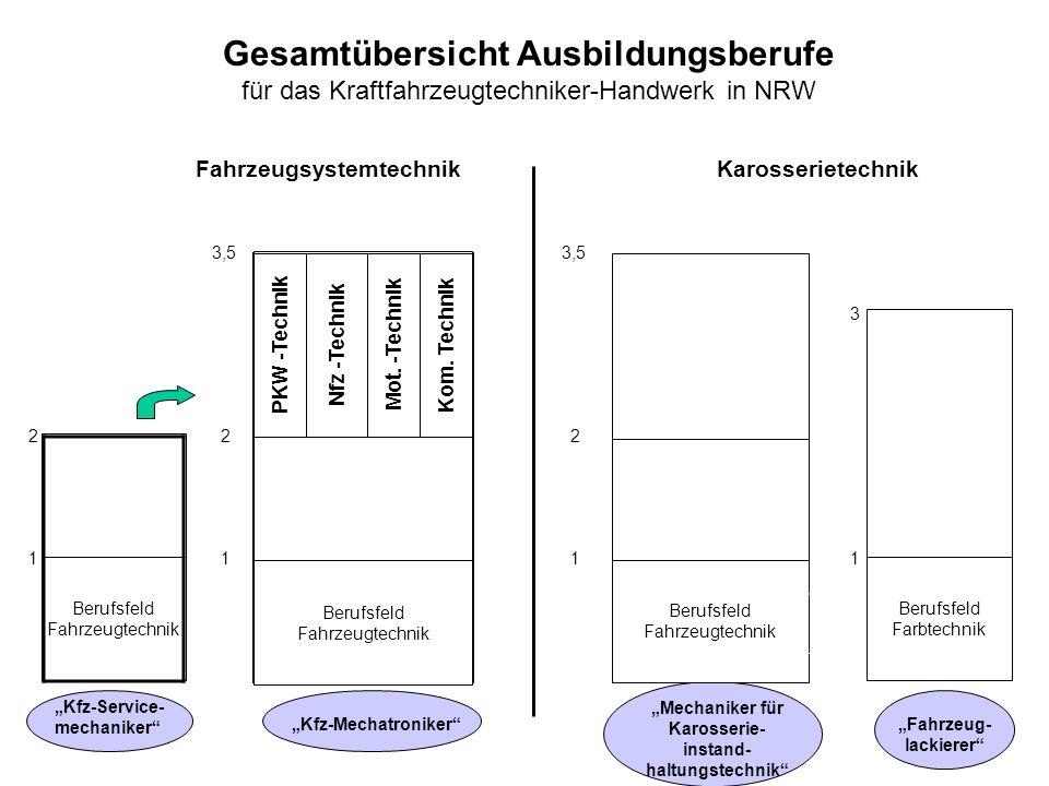 Berufsfeld Fahrzeugtechnik Gesamtübersicht Ausbildungsberufe für das Kraftfahrzeugtechniker-Handwerk in NRW Berufsfeld Fahrzeugtechnik Berufsfeld Fahr