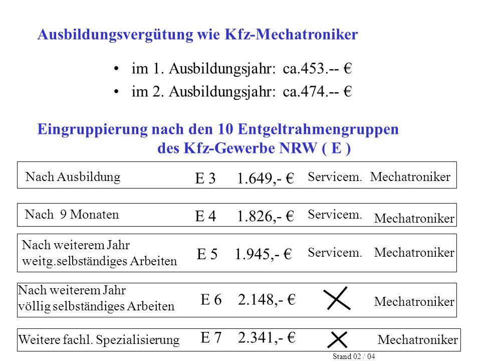 im 1. Ausbildungsjahr: ca.453.-- im 2. Ausbildungsjahr: ca.474.-- Eingruppierung nach den 10 Entgeltrahmengruppen des Kfz-Gewerbe NRW ( E ) Nach Ausbi