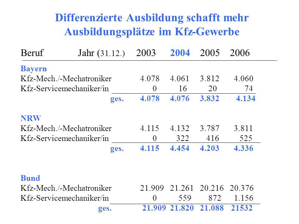 Differenzierte Ausbildung schafft mehr Ausbildungsplätze im Kfz-Gewerbe Beruf Jahr ( 31.12.) 2003200420052006 Bayern Kfz-Mech./-Mechatroniker4.0784.06