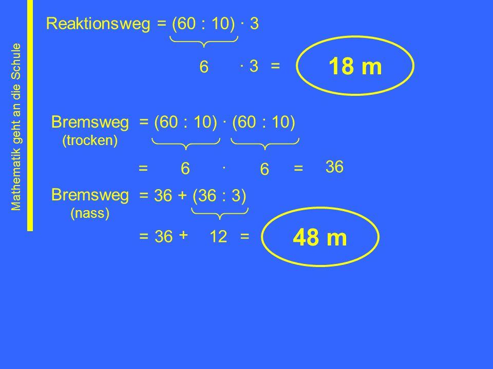 Reaktionsweg 6 18 m = (60 : 10) 3 3= Bremsweg (trocken) = (60 : 10) (60 : 10) 6 6 Mathematik geht an die Schule 36 == 48 m Bremsweg (nass) = 36 + (36
