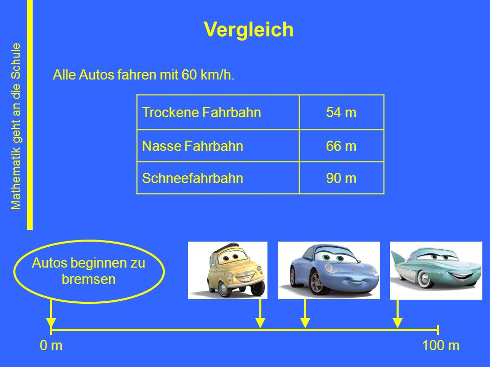 Mathematik geht an die Schule Vergleich Alle Autos fahren mit 60 km/h. Trockene Fahrbahn54 m Nasse Fahrbahn66 m Schneefahrbahn90 m 100 m0 m Autos begi