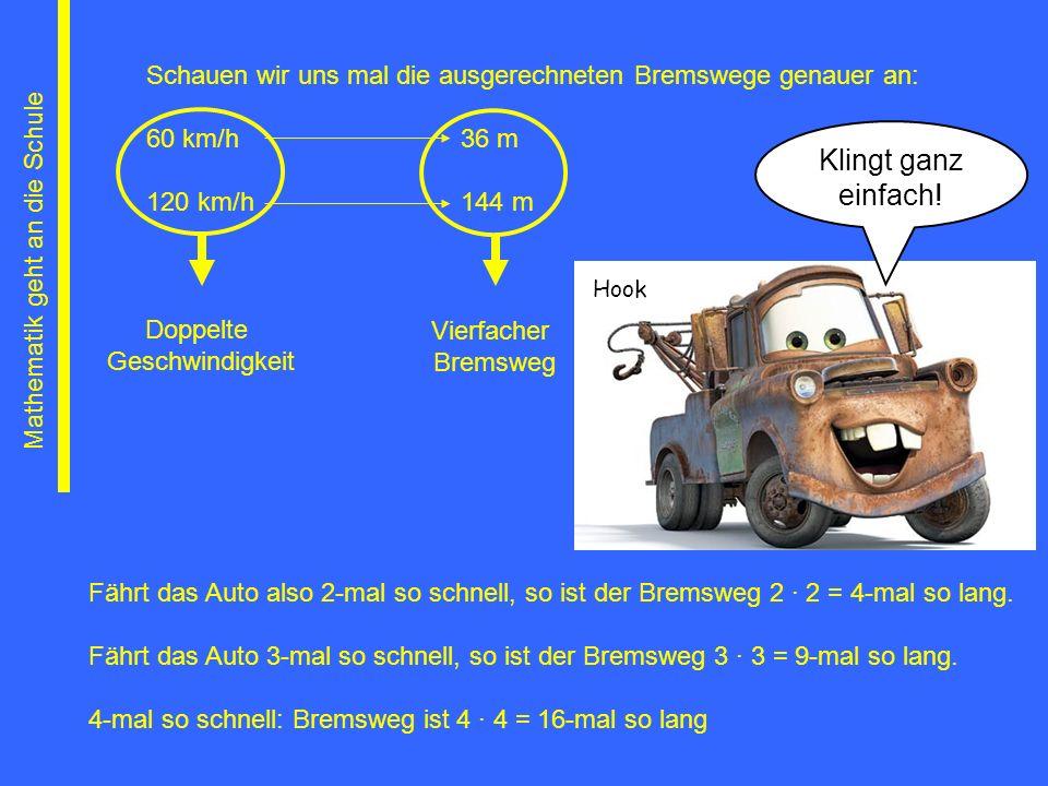 Mathematik geht an die Schule Schauen wir uns mal die ausgerechneten Bremswege genauer an: 60 km/h36 m 120 km/h144 m Doppelte Geschwindigkeit Vierfach