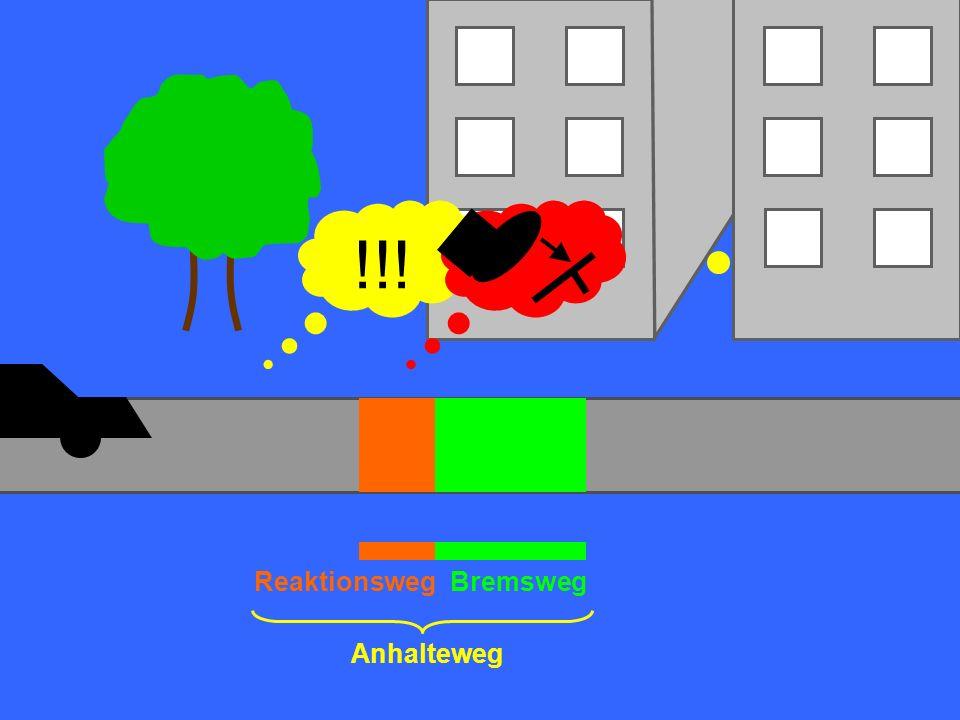 Mathematik geht an die Schule Reaktionsweg (Geschwindigkeit : 10) 3 Mathematik geht an die Schule Bremsweg wird also verdoppelt!!.