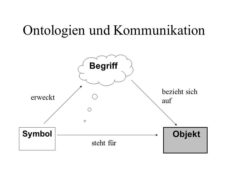 Ontologien und Kommunikation Symbol Begriff Objekt erweckt bezieht sich auf steht für