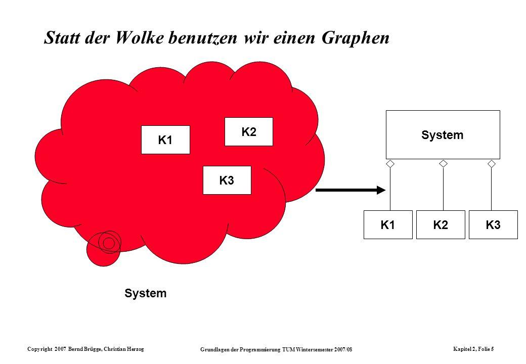 Copyright 2007 Bernd Brügge, Christian Herzog Grundlagen der Programmierung TUM Wintersemester 2007/08 Kapitel 2, Folie 5 Statt der Wolke benutzen wir