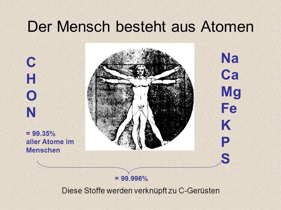 Der Mensch besteht aus Atomen C H O N = 99.35% aller Atome im Menschen Na Ca Mg Fe K P S Diese Stoffe werden verknüpft zu C-Gerüsten = 99.996%