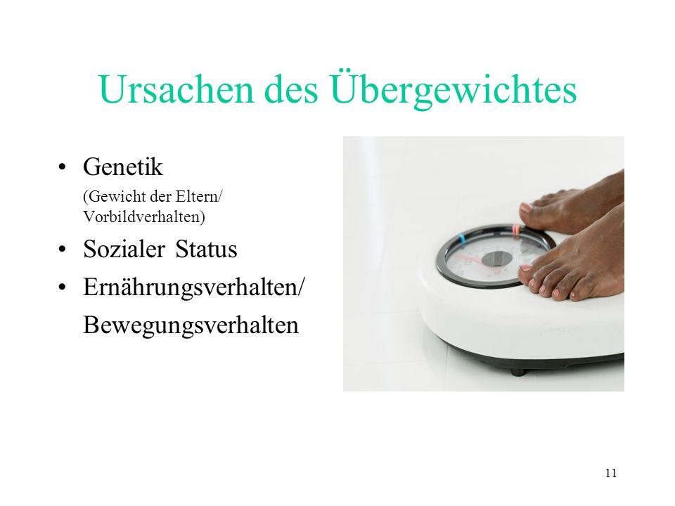11 Ursachen des Übergewichtes Genetik (Gewicht der Eltern/ Vorbildverhalten) Sozialer Status Ernährungsverhalten/ Bewegungsverhalten
