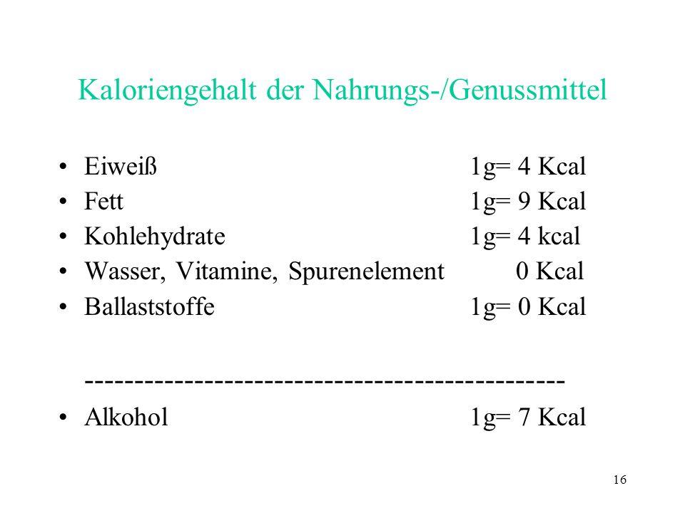 16 Kaloriengehalt der Nahrungs-/Genussmittel Eiweiß1g= 4 Kcal Fett1g= 9 Kcal Kohlehydrate1g= 4 kcal Wasser, Vitamine, Spurenelement 0 Kcal Ballaststof