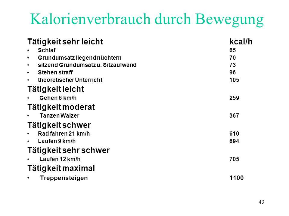 43 Kalorienverbrauch durch Bewegung Tätigkeit sehr leicht kcal/h Schlaf 65 Grundumsatz liegend nüchtern70 sitzend Grundumsatz u. Sitzaufwand 73 Stehen