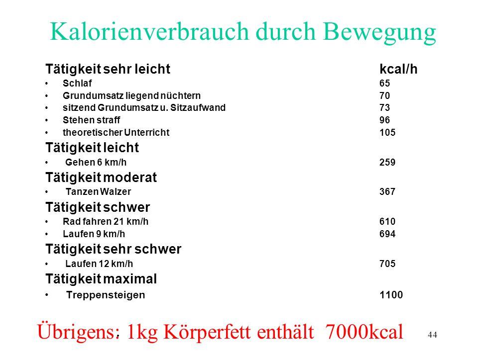 44 Kalorienverbrauch durch Bewegung Tätigkeit sehr leicht kcal/h Schlaf 65 Grundumsatz liegend nüchtern70 sitzend Grundumsatz u. Sitzaufwand 73 Stehen