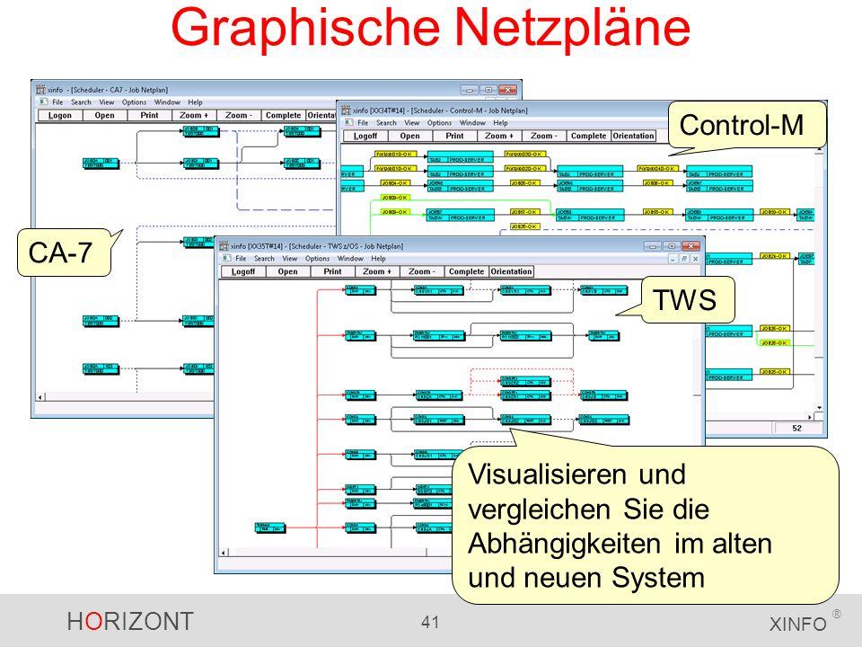 HORIZONT 41 XINFO ® Graphische Netzpläne CA-7 Control-M TWS Visualisieren und vergleichen Sie die Abhängigkeiten im alten und neuen System