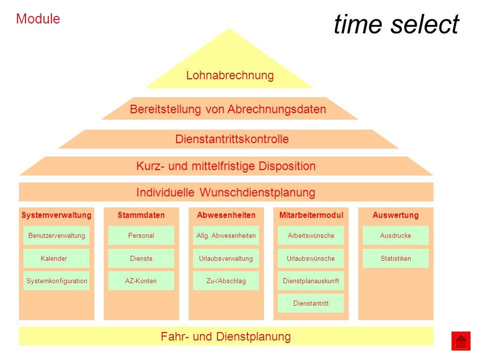 Module Fahr- und Dienstplanung Individuelle Wunschdienstplanung SystemverwaltungStammdatenAbwesenheitenMitarbeitermodul Kurz- und mittelfristige Dispo