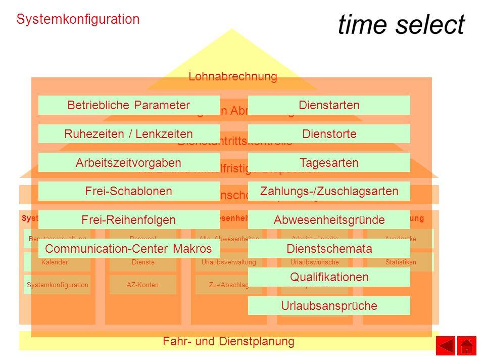 Systemkonfiguration Fahr- und Dienstplanung Individuelle Wunschdienstplanung SystemverwaltungStammdatenAbwesenheitenMitarbeitermodul Kurz- und mittelf