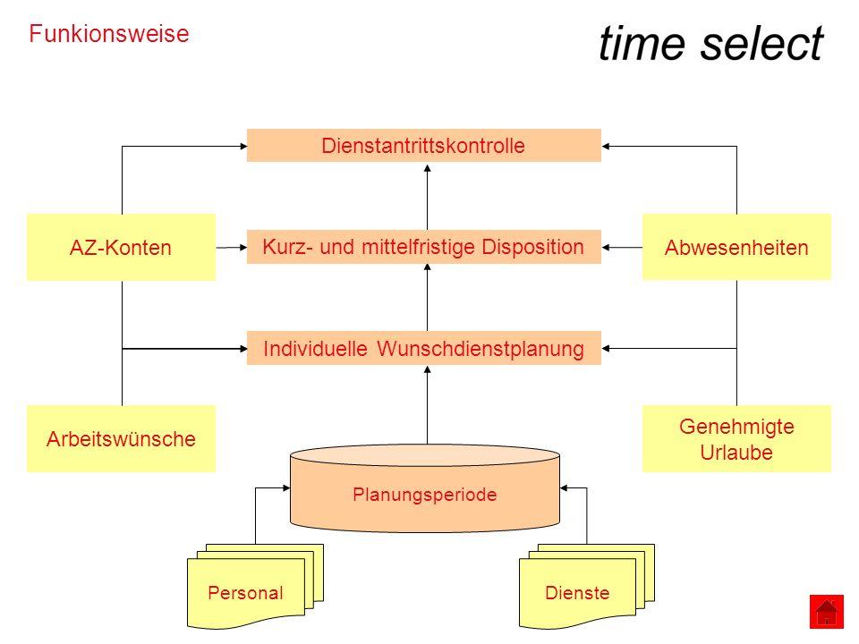 Planungsperioden - Anzahl Dienstarten