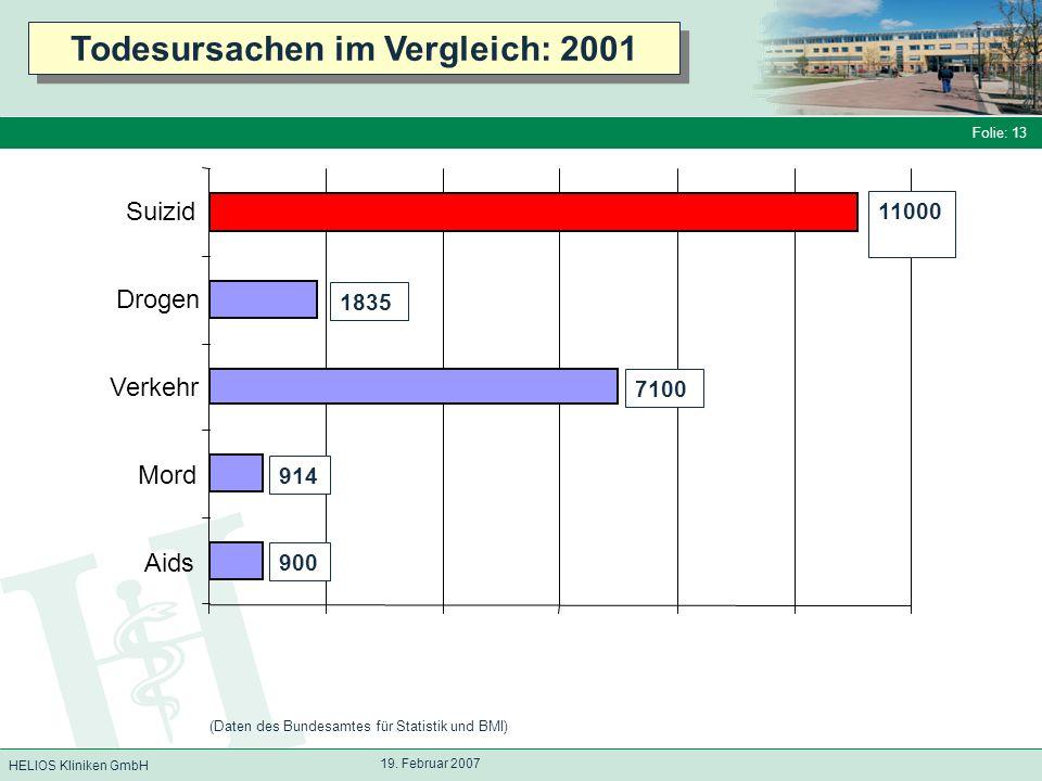 HELIOS Kliniken GmbH Folie: 13 19. Februar 2007 Aids Mord Verkehr Drogen Suizid Todesursachen im Vergleich: 2001 (Daten des Bundesamtes für Statistik