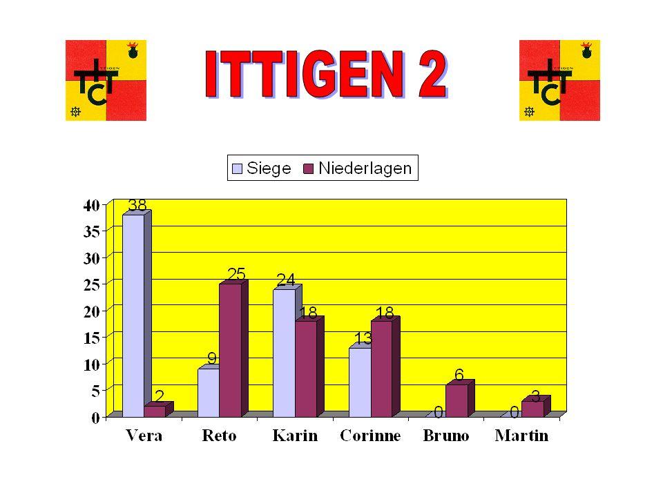 Tischtennisclub Ittigen Mitgliederversammlung 16.06.05 Ittigen 2 (2.