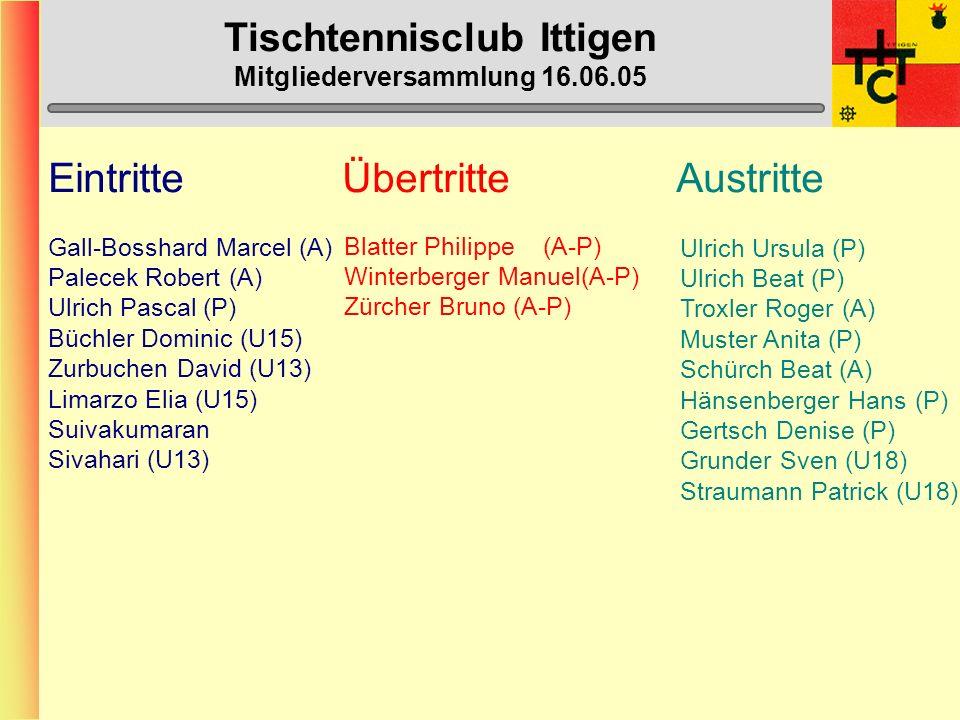 Tischtennisclub Ittigen Mitgliederversammlung 16.06.05 Eintritte Übertritte Austritte Gall-Bosshard Marcel (A) Palecek Robert (A) Ulrich Pascal (P) Büchler Dominic (U15) Zurbuchen David (U13) Limarzo Elia (U15) Suivakumaran Sivahari (U13) Blatter Philippe(A-P) Winterberger Manuel(A-P) Zürcher Bruno (A-P) Ulrich Ursula (P) Ulrich Beat (P) Troxler Roger (A) Muster Anita (P) Schürch Beat (A) Hänsenberger Hans (P) Gertsch Denise (P) Grunder Sven (U18) Straumann Patrick (U18)