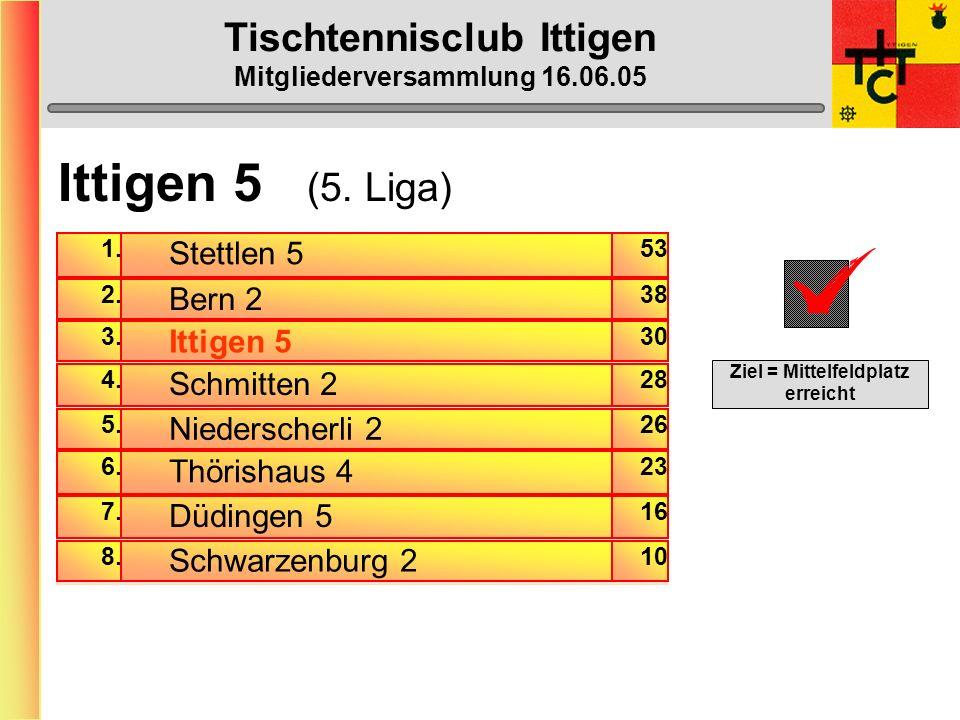 Heinz Schmid D2 (C) Niklaus Schmidiger D2 Stefan Rubi D2 Beat Kähr D1 Laila Zürcher D1 Sven Grunder D1 Patrick Straumann D1