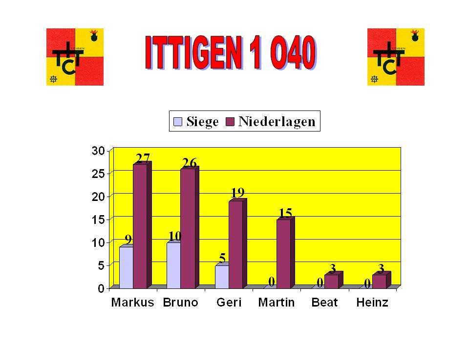 Tischtennisclub Ittigen Mitgliederversammlung 16.06.05 Ittigen 1 - O40 (1.