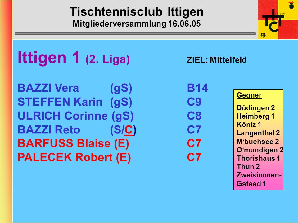 Tischtennisclub Ittigen Mitgliederversammlung 16.06.05 Klassierungs-Änderungen 05/06 Spieler Klassierung alt neu Bazzi RetoC9C7 Grossenbacher Karin C6/B12 C6/B11 Grunder SvenD1D2 Haymoz MarkusC6D5 Menzel Max-PeterD4D5 Muhmenthaler BrunoC6D5 STEFFEN KarinC8/B14C9/B14 ULRICH Corinne C7/B13 C8/B13 WINTERBERGER ManuelC10B11