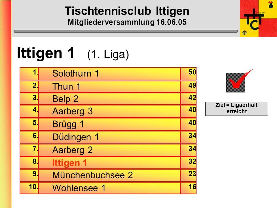Tischtennisclub Ittigen Mitgliederversammlung 16.06.05 Ittigen 1 (1.
