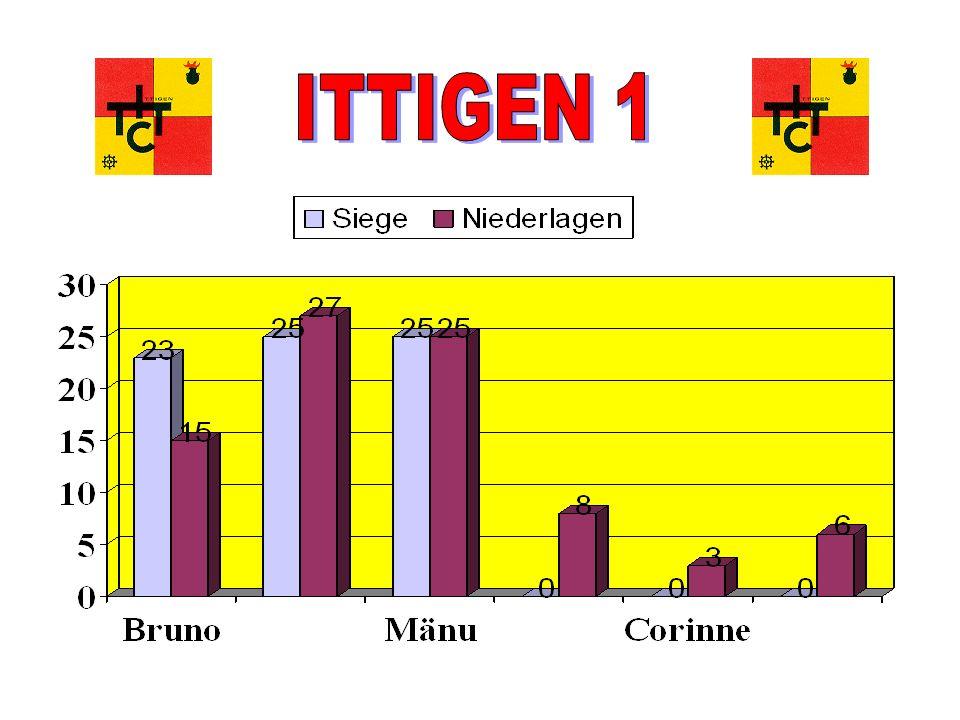 Tischtennisclub Ittigen Mitgliederversammlung 16.06.05 Ittigen 1 (2.