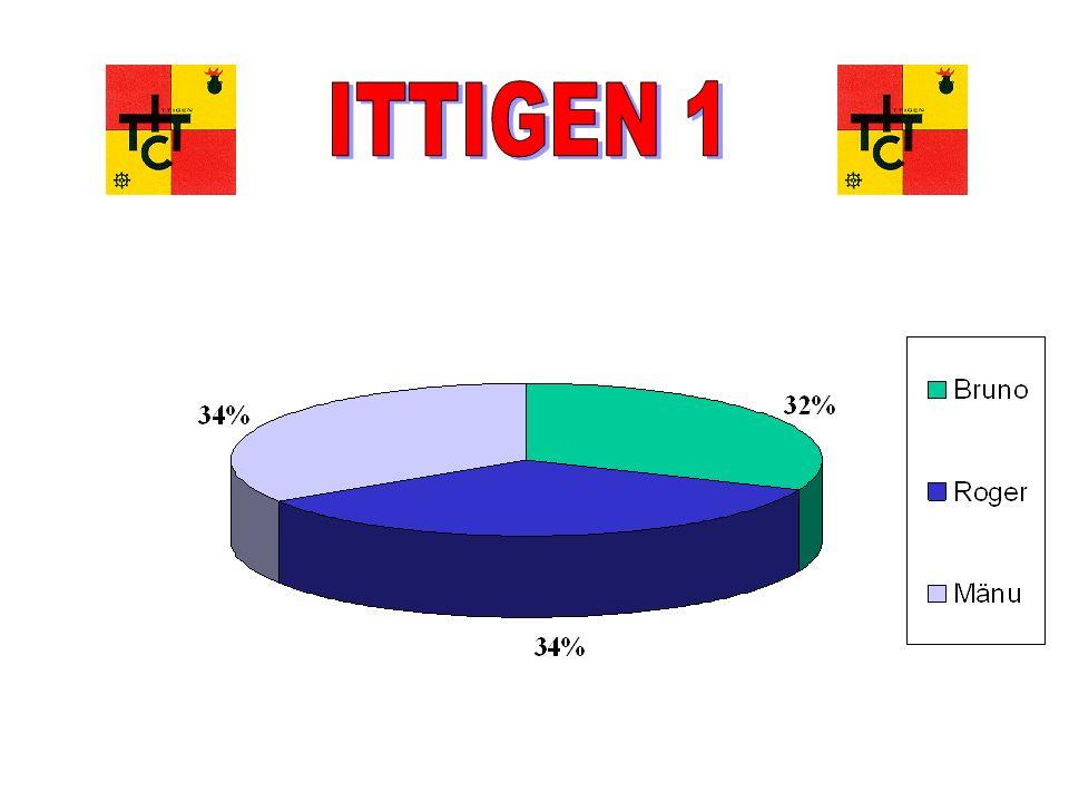 Tischtennisclub Ittigen Mitgliederversammlung 16.06.05 Ittigen 2 (3.