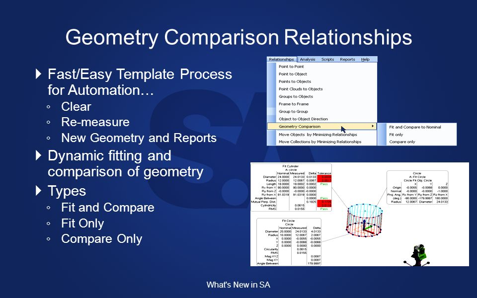 Fast/Easy Template Process for Automation… Clear Re-measure New Geometry and Reports Dynamic fitting and comparison of geometry Types Fit and Compare Fit Only Compare Only What s New in SA Geometry Comparison Relationships