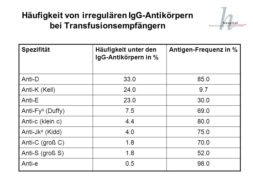 Häufigkeit von irregulären IgG-Antikörpern bei Transfusionsempfängern SpezifitätHäufigkeit unter den IgG-Antikörpern in % Antigen-Frequenz in % Anti-D