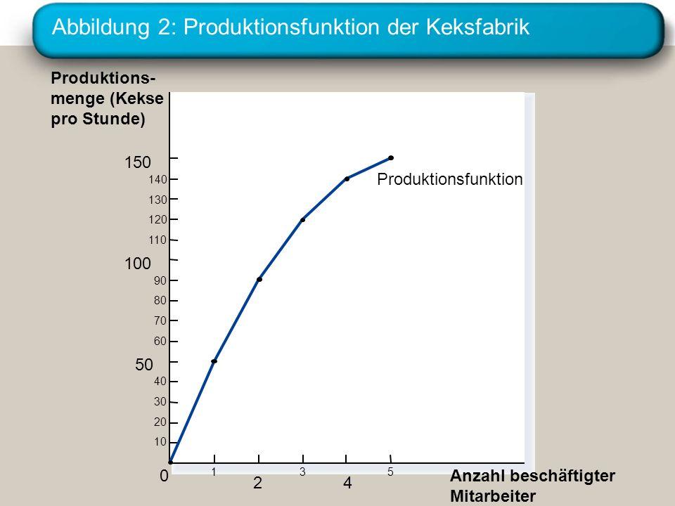 Abbildung 2: Produktionsfunktion der Keksfabrik Produktions- menge (Kekse pro Stunde) 150 140 130 120 110 100 90 80 70 60 50 40 30 20 10 Anzahl beschä