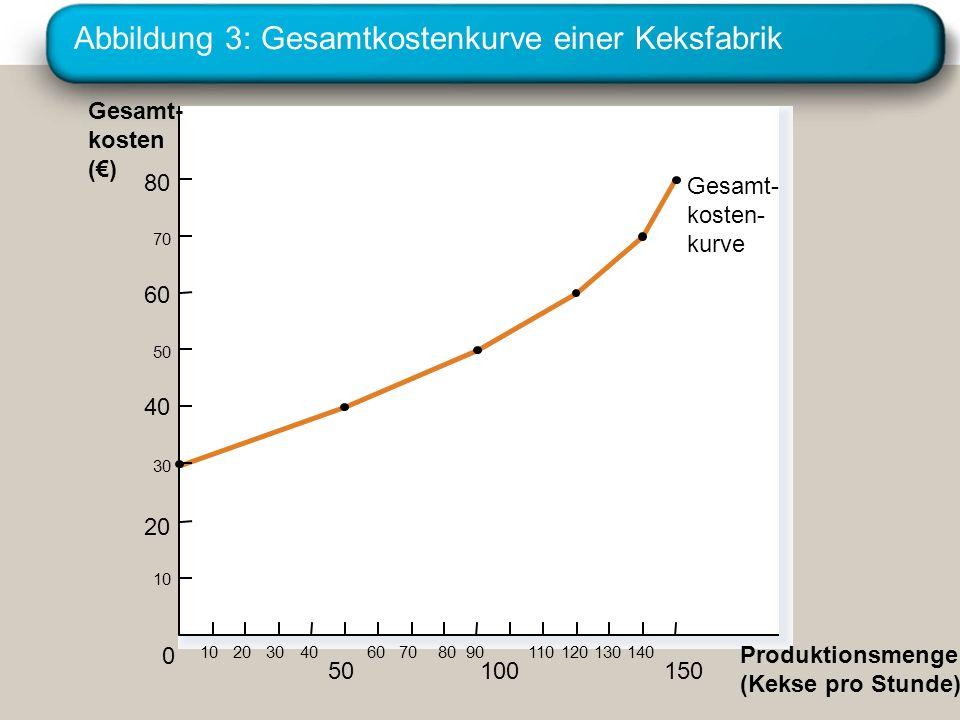 Abbildung 3: Gesamtkostenkurve einer Keksfabrik Gesamt- kosten () 80 70 60 50 40 30 20 10 Produktionsmenge (Kekse pro Stunde) 0 102030 150 1301109070