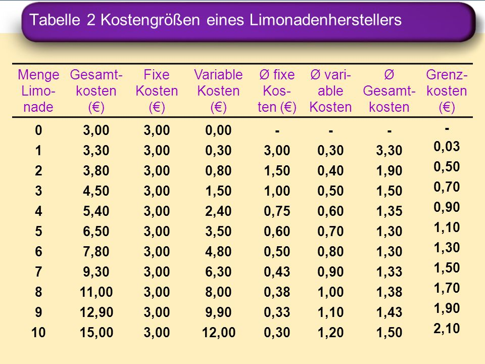 Tabelle 2 Kostengrößen eines Limonadenherstellers Menge Limo- nade Gesamt- kosten () Fixe Kosten () Variable Kosten () Ø fixe Kos- ten () Ø vari- able