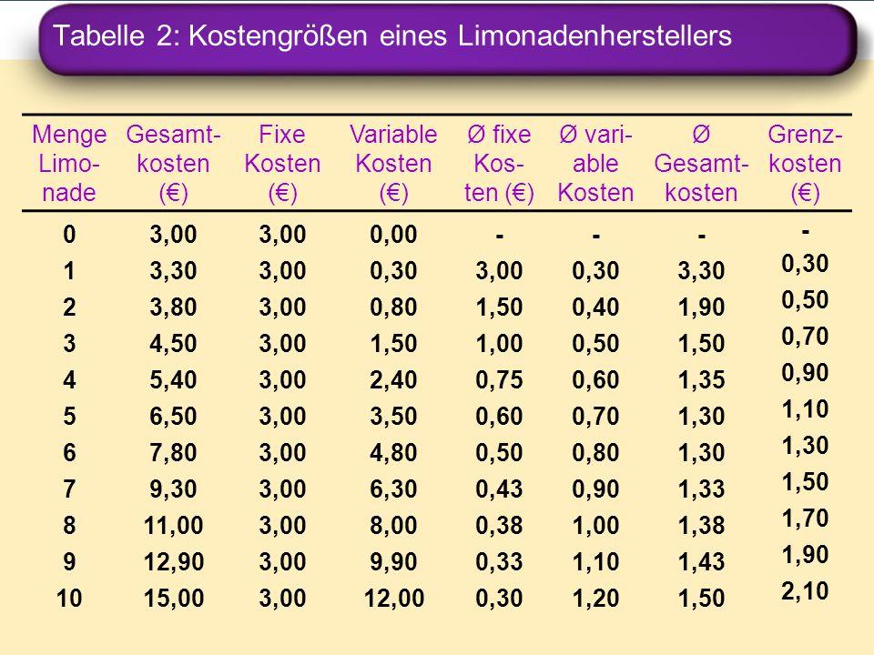 Tabelle 2: Kostengrößen eines Limonadenherstellers Menge Limo- nade Gesamt- kosten () Fixe Kosten () Variable Kosten () Ø fixe Kos- ten () Ø vari- abl