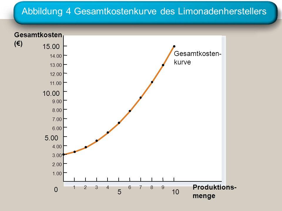 Abbildung 4 Gesamtkostenkurve des Limonadenherstellers Gesamtkosten () 15.00 14.00 13.00 12.00 11.00 10.00 9.00 8.00 7.00 6.00 5.00 4.00 3.00 2.00 1.0