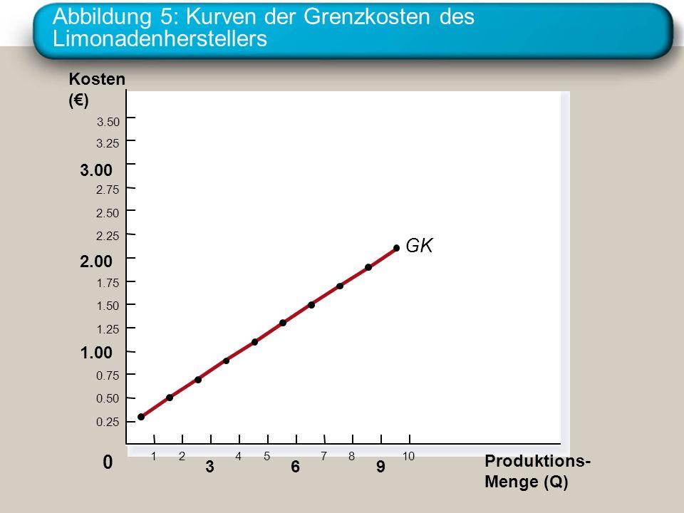 Abbildung 5: Kurven der Grenzkosten des Limonadenherstellers Kosten () 3.50 3.25 3.00 2.75 2.50 2.25 2.00 1.75 1.50 1.25 1.00 0.75 0.50 0.25 Produktio