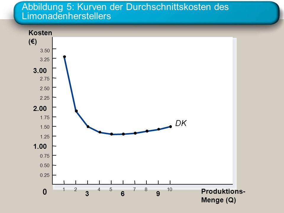 Abbildung 5: Kurven der Durchschnittskosten des Limonadenherstellers Kosten () 3.50 3.25 3.00 2.75 2.50 2.25 2.00 1.75 1.50 1.25 1.00 0.75 0.50 0.25 P