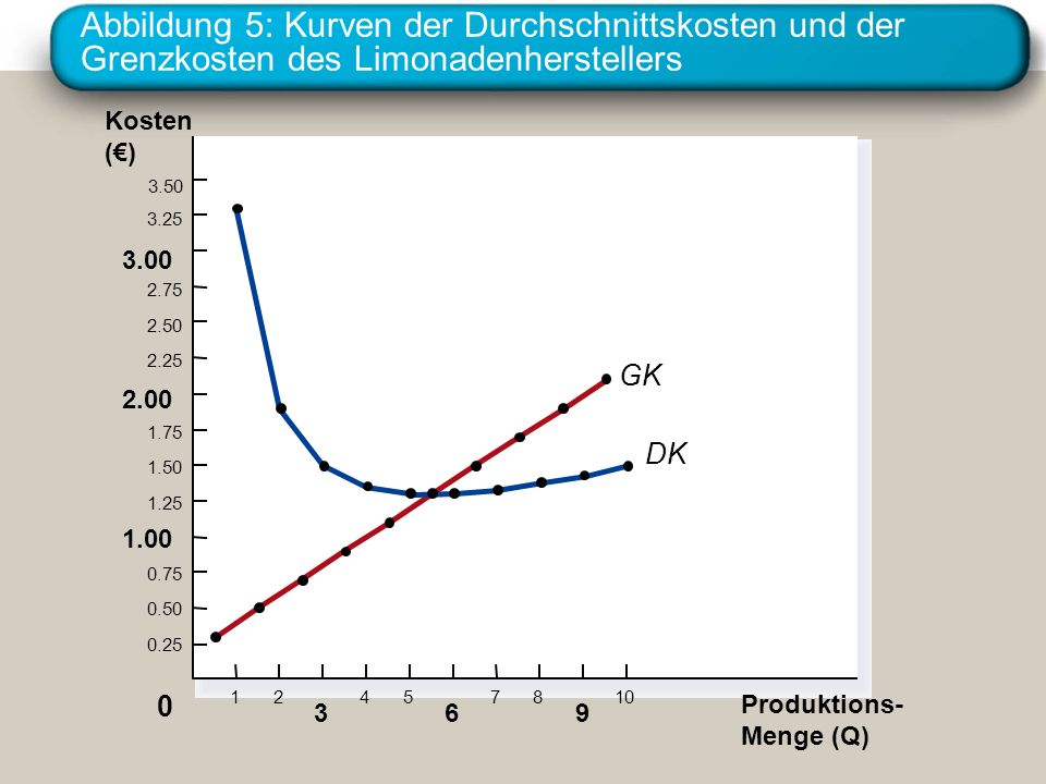 Abbildung 5: Kurven der Durchschnittskosten und der Grenzkosten des Limonadenherstellers Kosten () 3.50 3.25 3.00 2.75 2.50 2.25 2.00 1.75 1.50 1.25 1