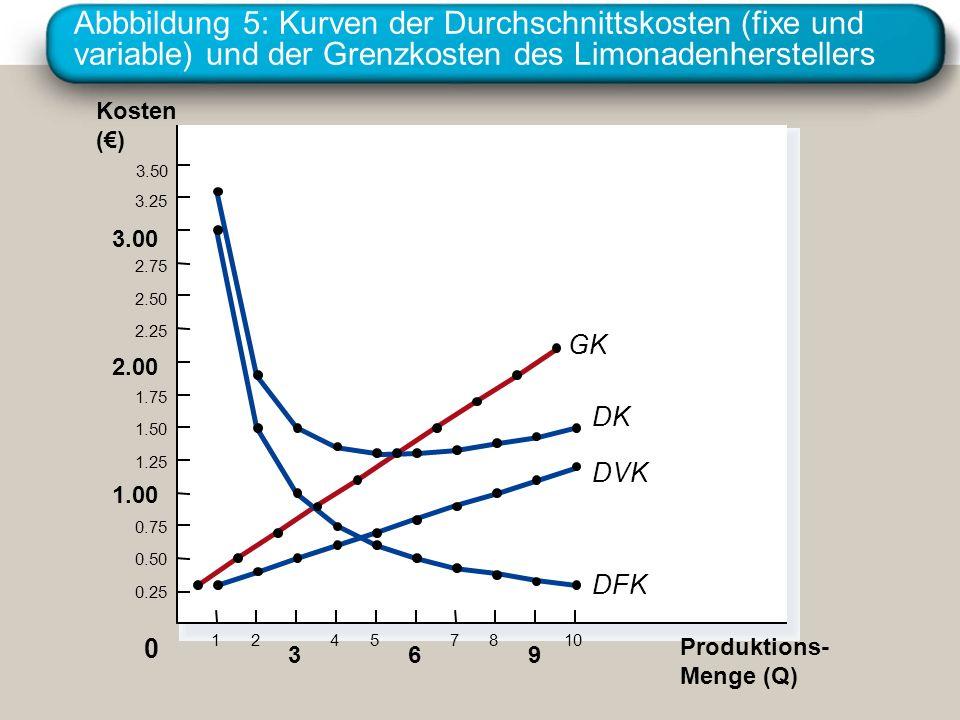 Abbbildung 5: Kurven der Durchschnittskosten (fixe und variable) und der Grenzkosten des Limonadenherstellers Kosten () 3.50 3.25 3.00 2.75 2.50 2.25