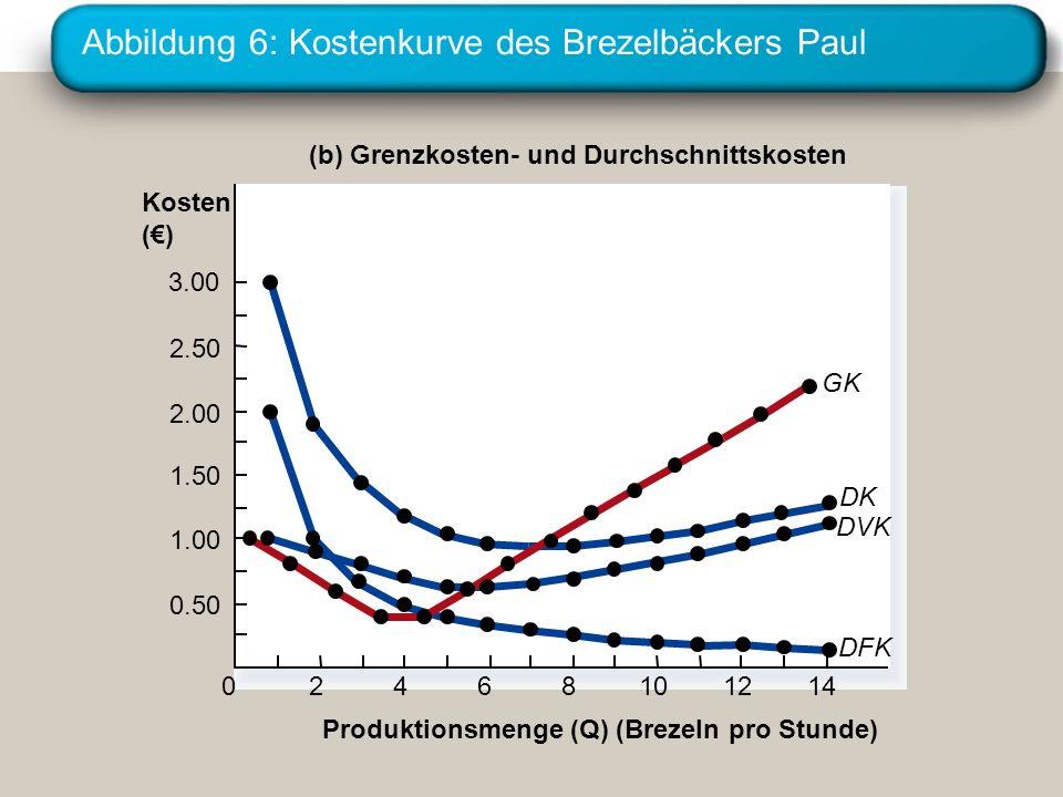 Abbildung 6: Kostenkurve des Brezelbäckers Paul (b) Grenzkosten- und Durchschnittskosten Produktionsmenge (Q) (Brezeln pro Stunde) Kosten () 3.00 2.50
