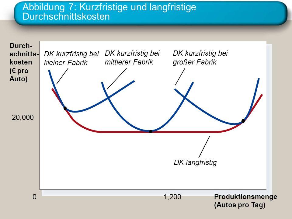 Abbildung 7: Kurzfristige und langfristige Durchschnittskosten Produktionsmenge (Autos pro Tag) 0 Durch- schnitts- kosten ( pro Auto) 1,200 20,000 DK