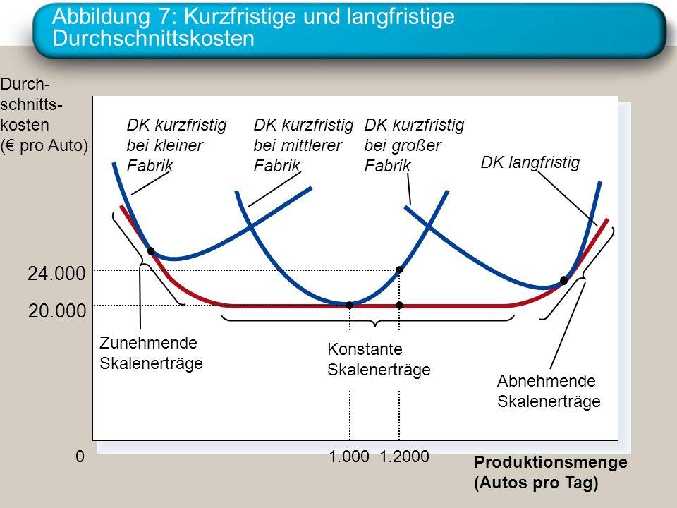 Abbildung 7: Kurzfristige und langfristige Durchschnittskosten Produktionsmenge (Autos pro Tag) 0 Durch- schnitts- kosten ( pro Auto) 1.2000 24.000 1.