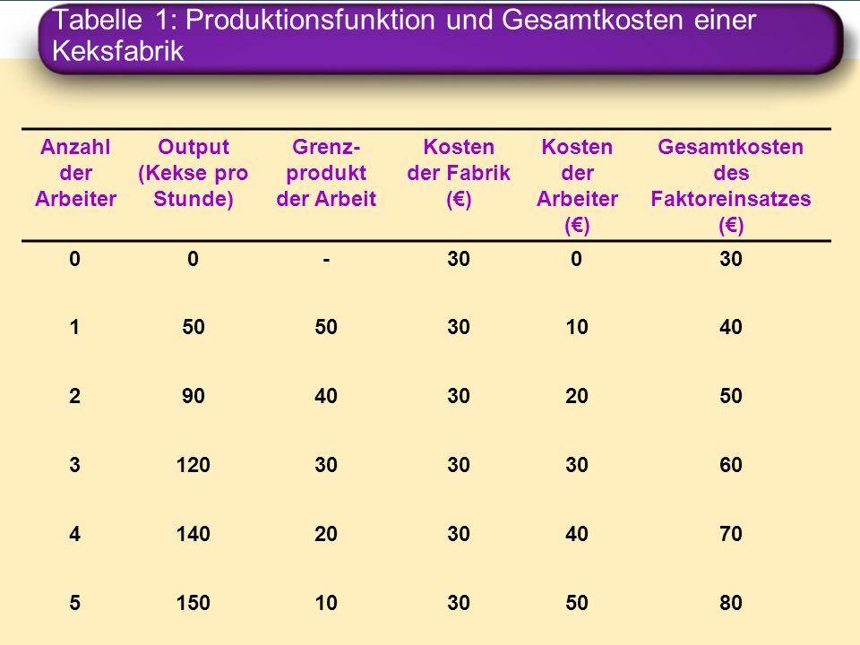 Tabelle 1: Produktionsfunktion und Gesamtkosten einer Keksfabrik Anzahl der Arbeiter Output (Kekse pro Stunde) Grenz- produkt der Arbeit Kosten der Fa