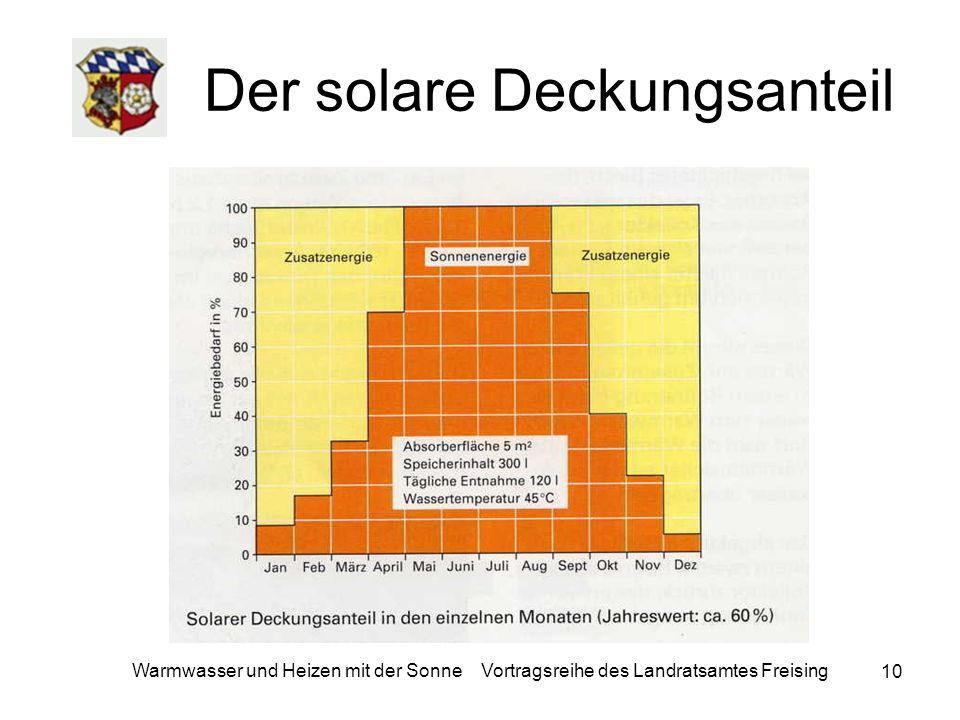 10 Warmwasser und Heizen mit der Sonne Vortragsreihe des Landratsamtes Freising Der solare Deckungsanteil