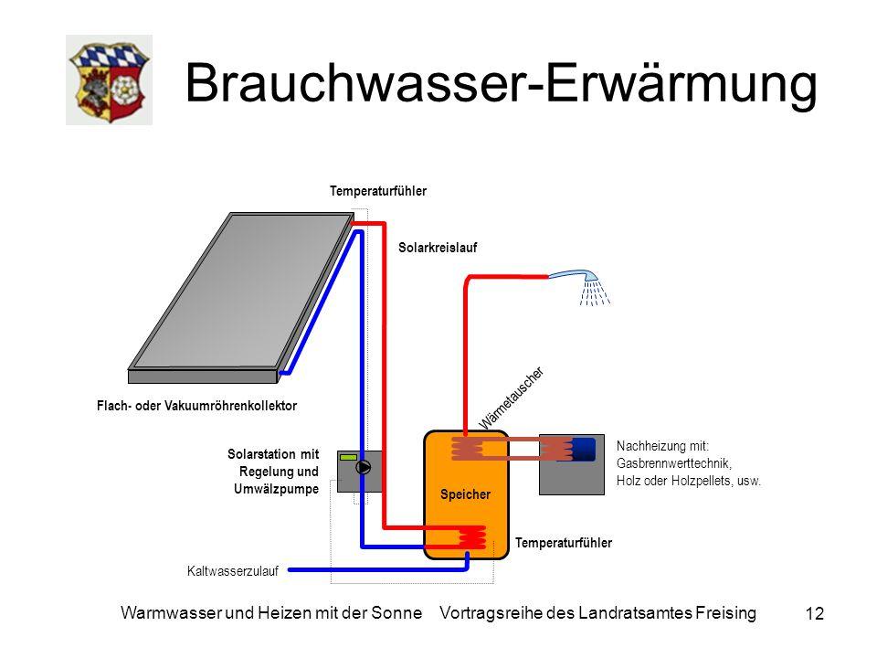 12 Warmwasser und Heizen mit der Sonne Vortragsreihe des Landratsamtes Freising Brauchwasser-Erwärmung Flach- oder Vakuumröhrenkollektor Solarstation