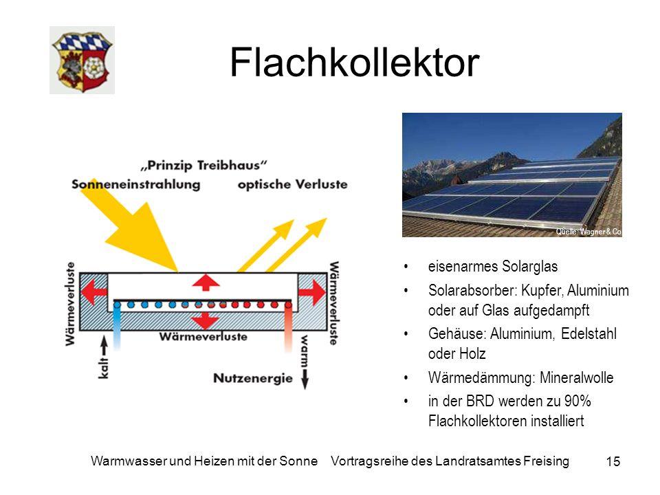 15 Warmwasser und Heizen mit der Sonne Vortragsreihe des Landratsamtes Freising Flachkollektor eisenarmes Solarglas Solarabsorber: Kupfer, Aluminium o