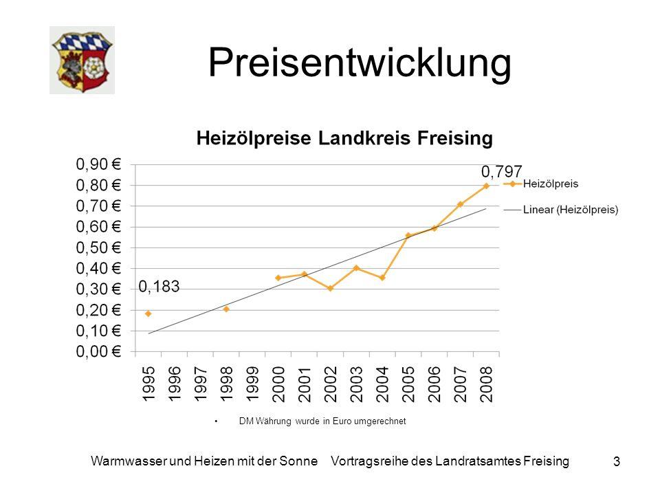 Warmwasser und Heizen mit der Sonne Vortragsreihe des Landratsamtes Freising 54 Solarthermie Gemeinde Rudelzhausen Einwohner : 3.206 Thermie 2008: 710 m²= 0,22 m²/EW Thermie 2009:1.146 m²= 0,36 m²/EW Thermie 2010: ?