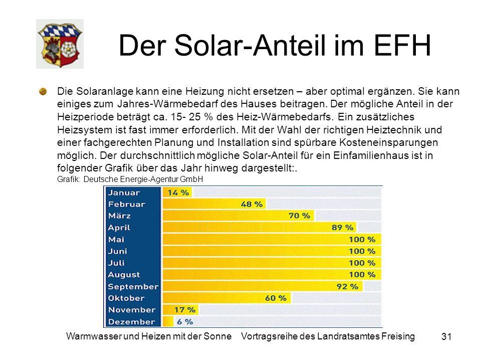 31 Warmwasser und Heizen mit der Sonne Vortragsreihe des Landratsamtes Freising Der Solar-Anteil im EFH Die Solaranlage kann eine Heizung nicht ersetz