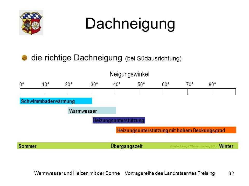 32 Warmwasser und Heizen mit der Sonne Vortragsreihe des Landratsamtes Freising Dachneigung die richtige Dachneigung (bei Südausrichtung) (Quelle: Ene